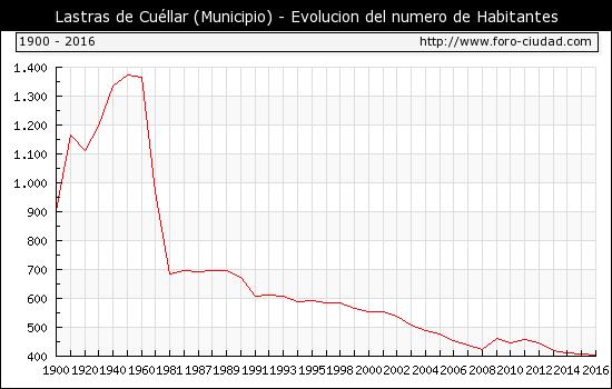 grafica poblacion lastras de cuellar