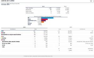 resultados elecciones junio 2016